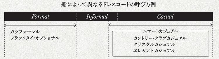 船によって異なるドレスコードの呼び方例