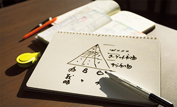 <p>着想を素早く書き込めるノート型ホワイトボードも必携。</p>