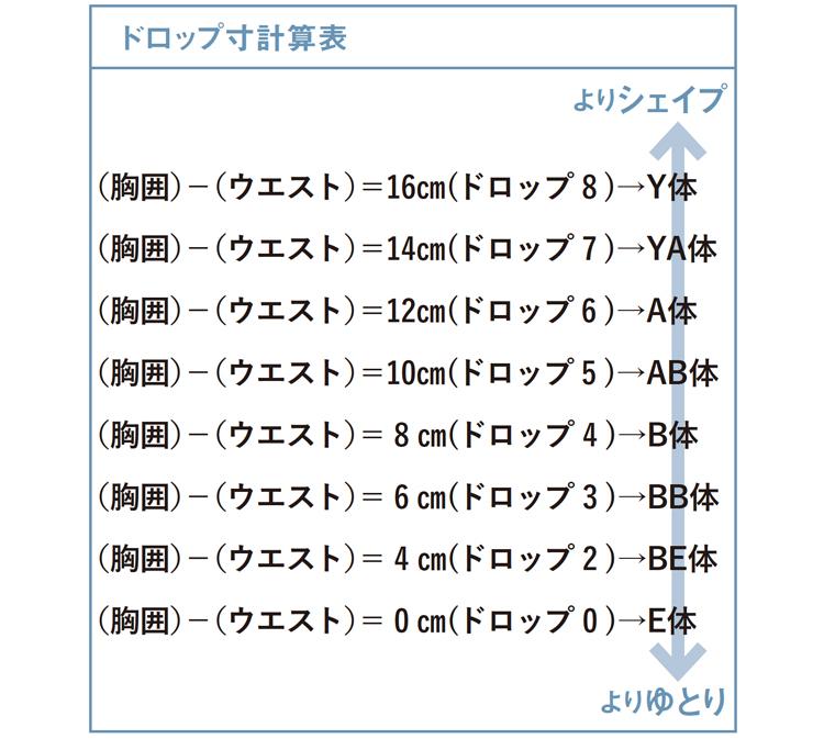 ドロップ寸計算表