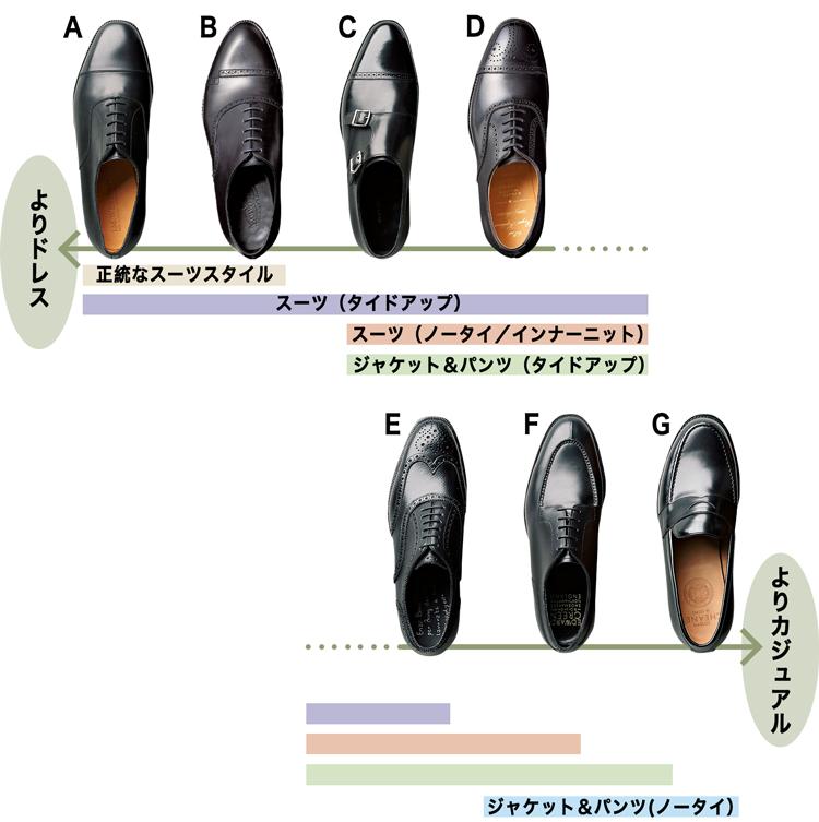 靴のドレス度