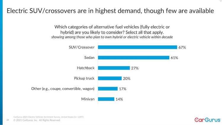 「電動車(BEVに限らず、ハイブリッドカーも含む)で望むボディ形状」